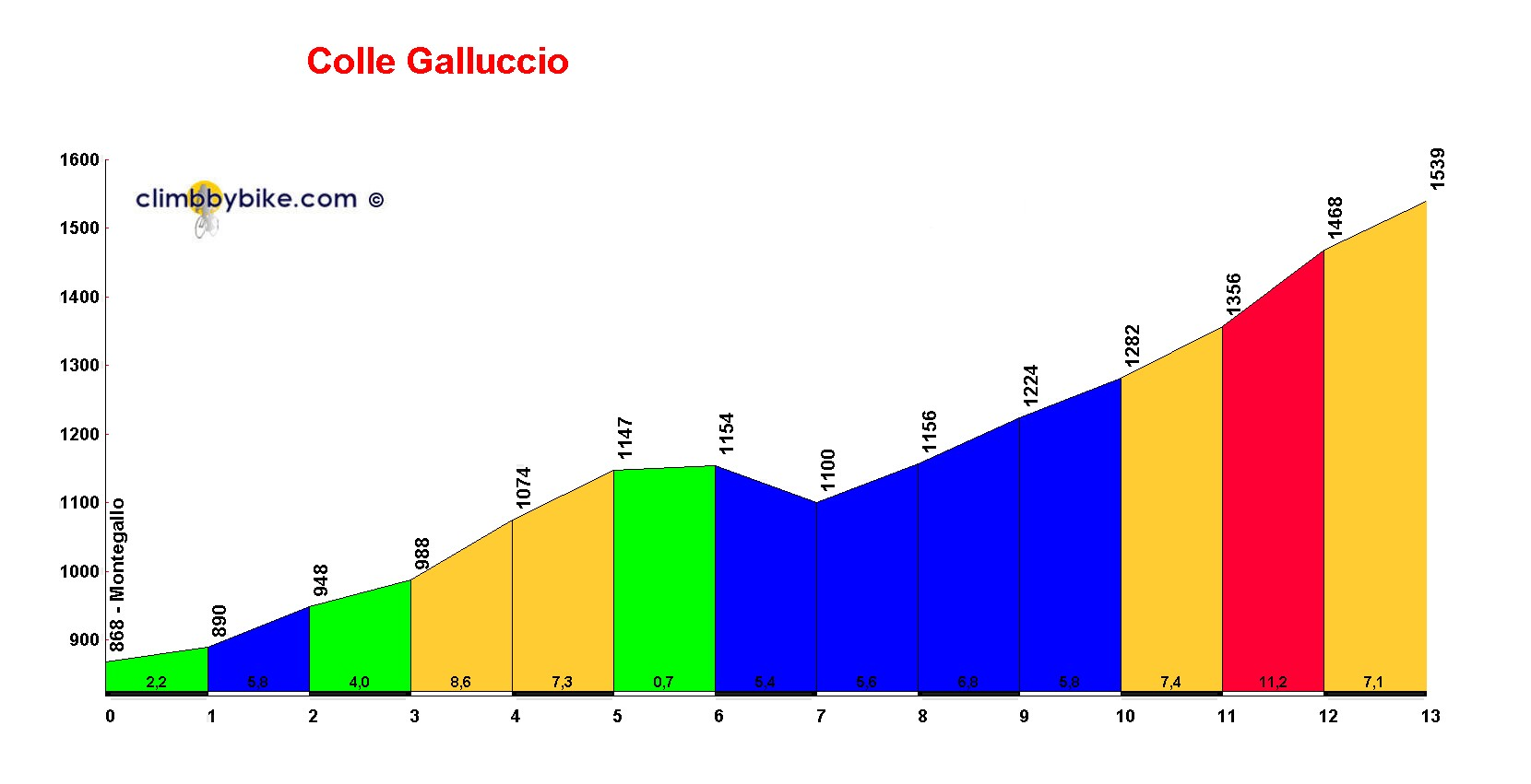 Elevation profile for Colle Galluccio