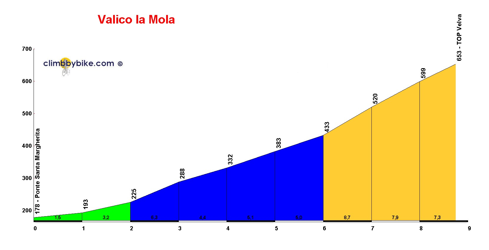Elevation profile for Valico la Mola