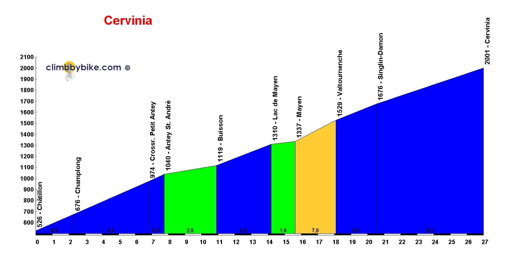 Elevation profile for Cervinia