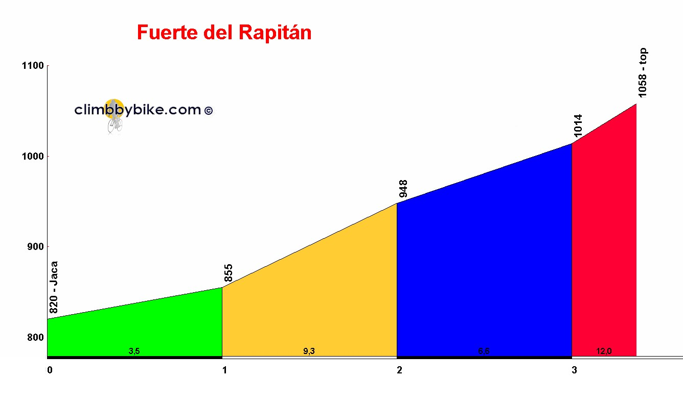 Elevation profile for Fuerte del Rapitán