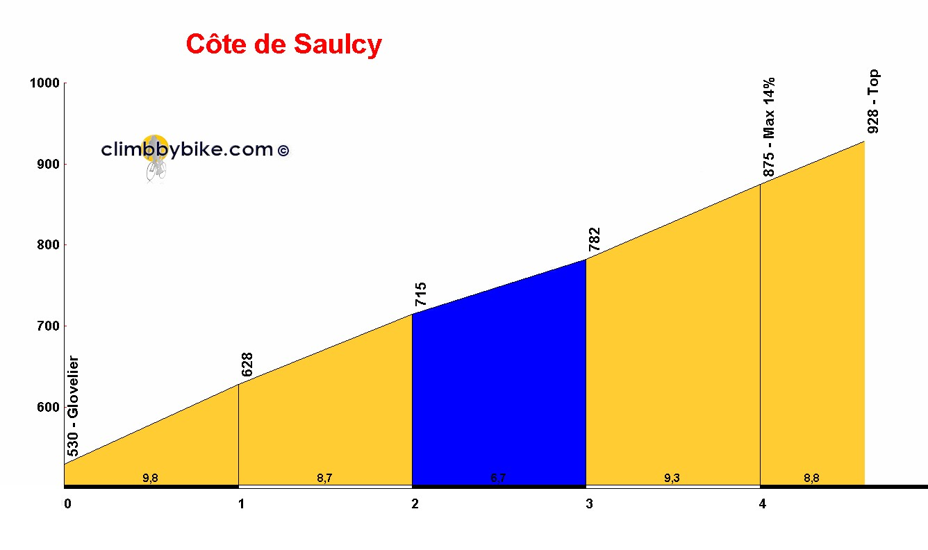 Elevation profile for Côte de Saulcy
