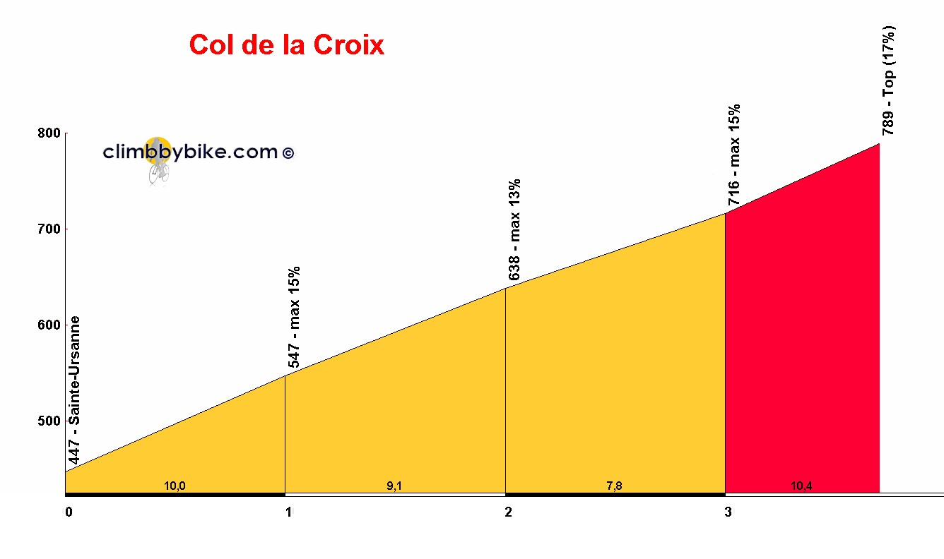 Elevation profile for Col de la Croix
