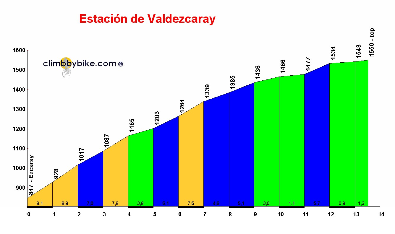 Elevation profile for Estación de Valdezcaray