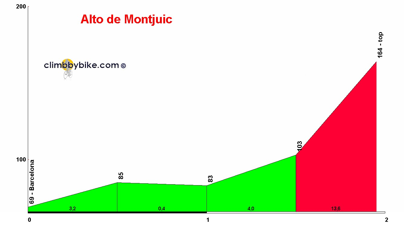 Elevation profile for Alto de Montjuic