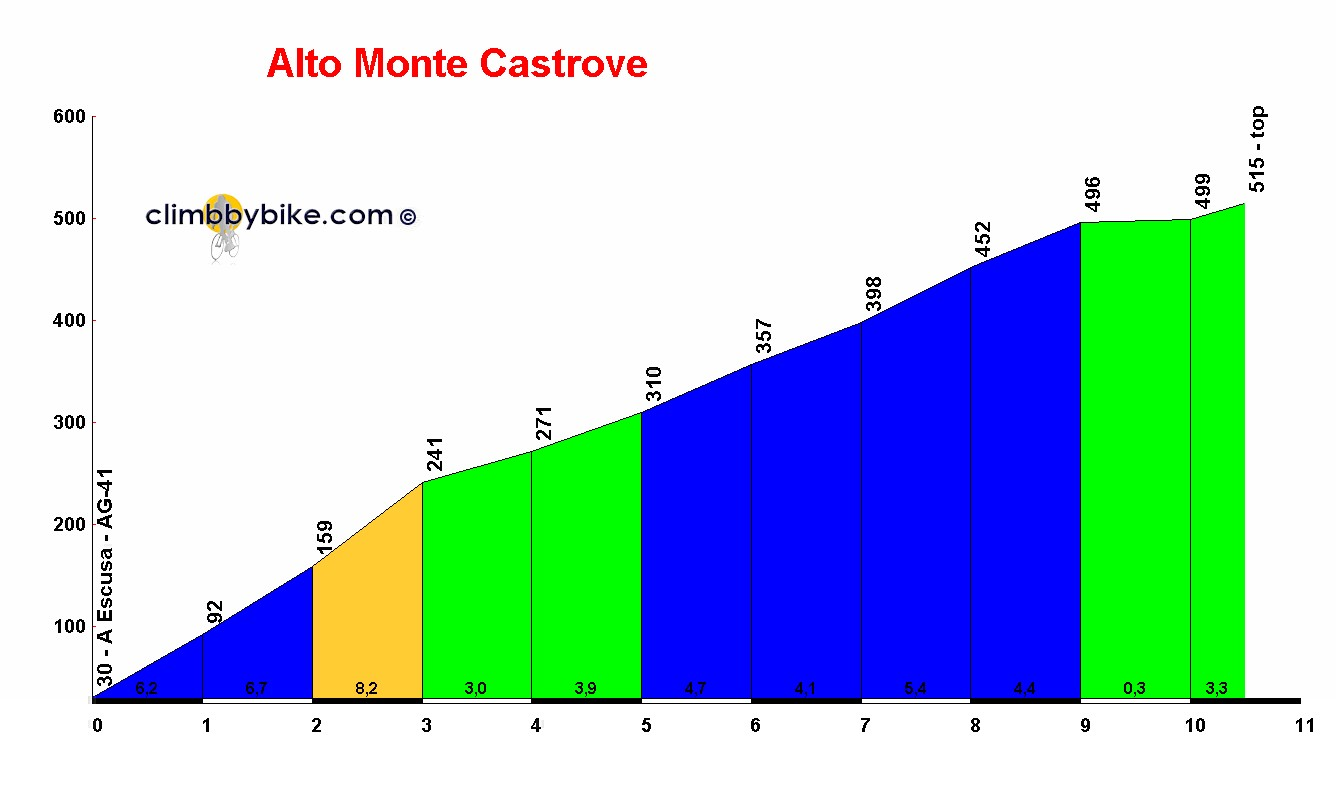 Elevation profile for Alto Monte Castrove