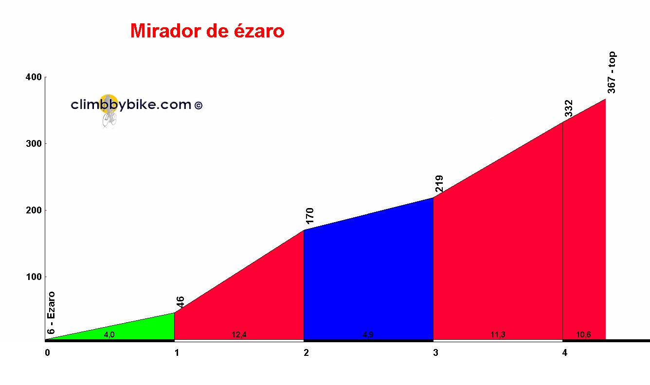Elevation profile for Mirador de ézaro