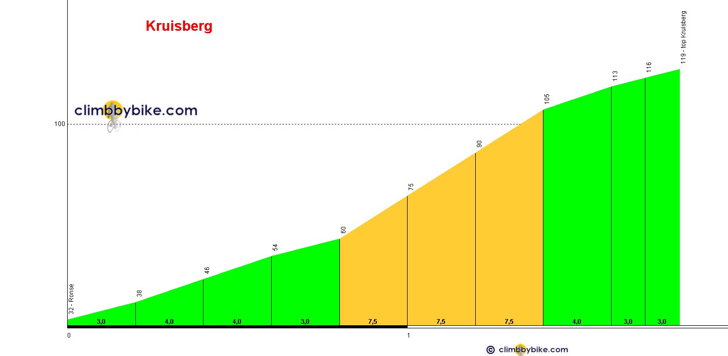 Elevation profile for Kruisberg