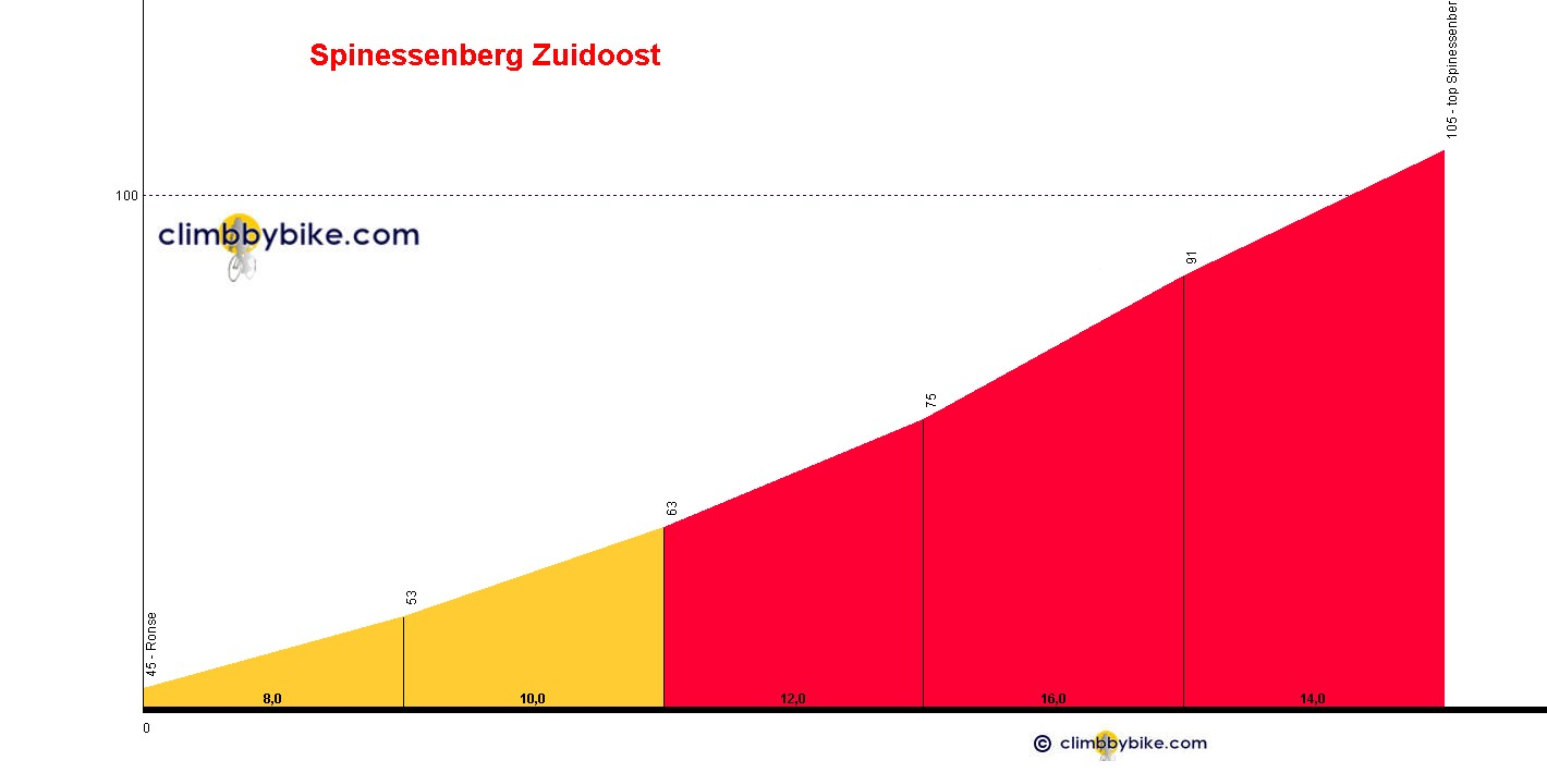 Elevation profile for Spinessenberg Zuid Oost