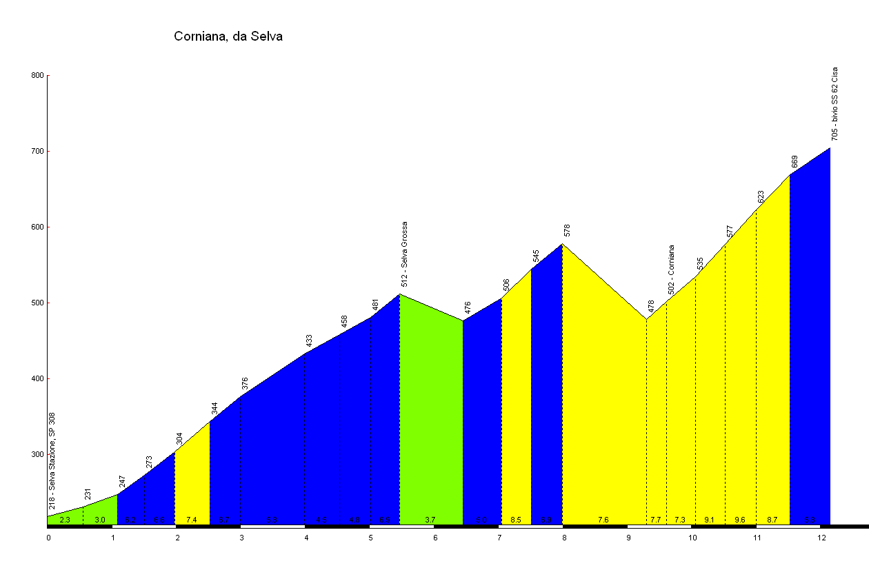 Elevation profile for Corniana