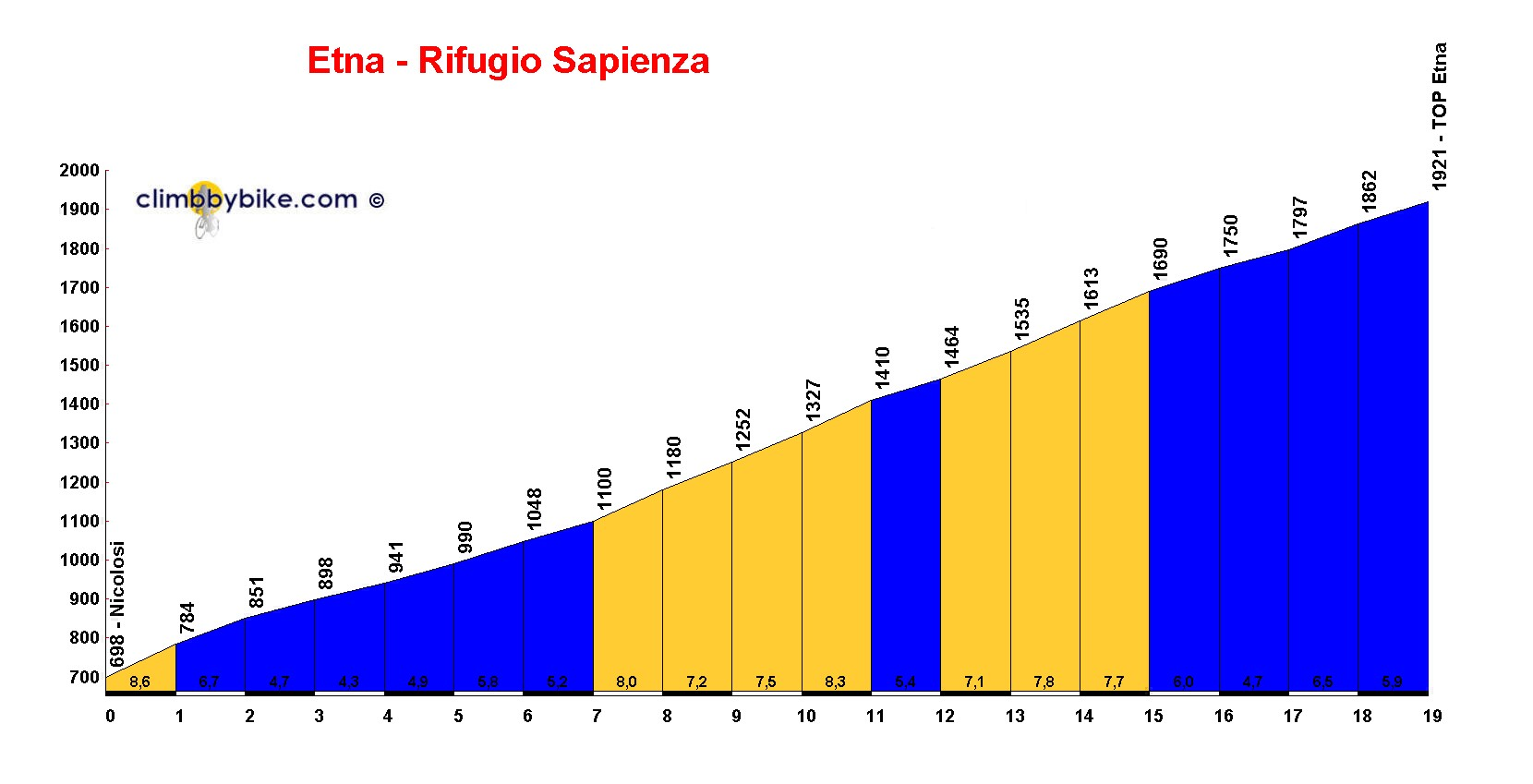 Elevation profile for Etna - Rifugio Sapienza