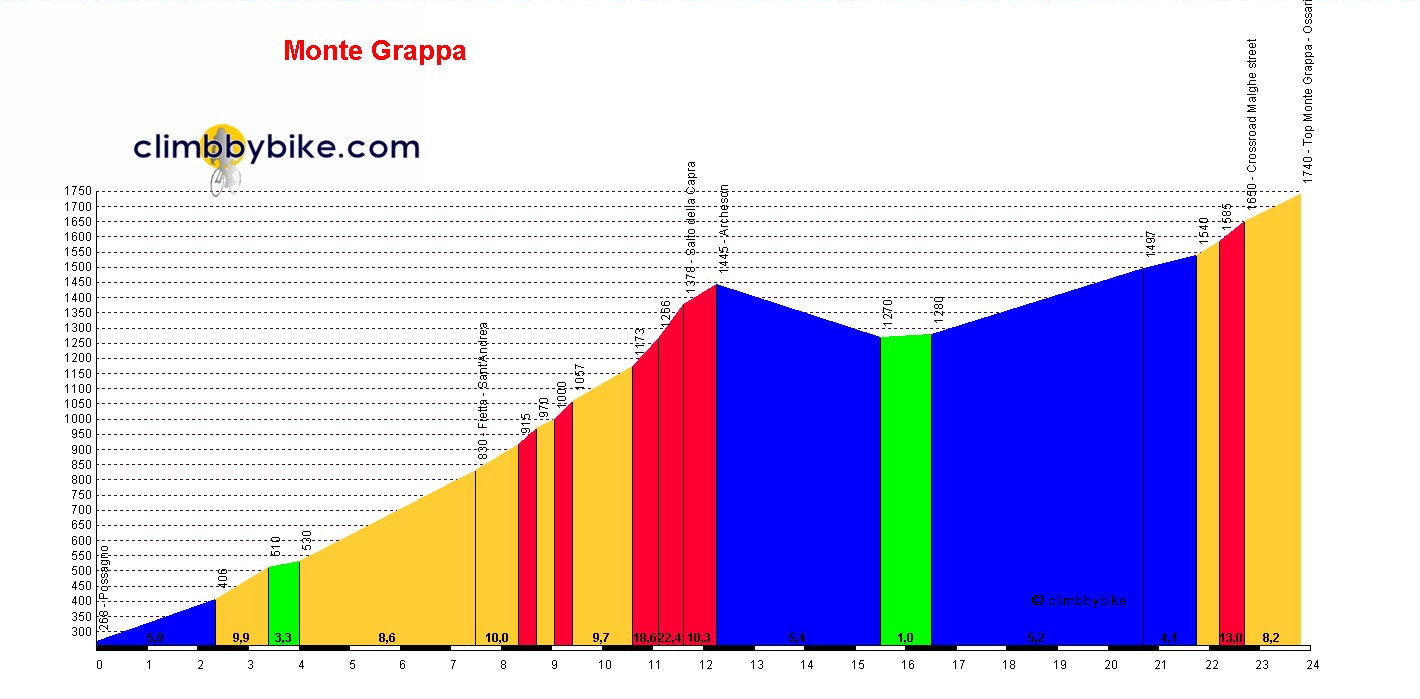 Elevation profile for Monte Grappa