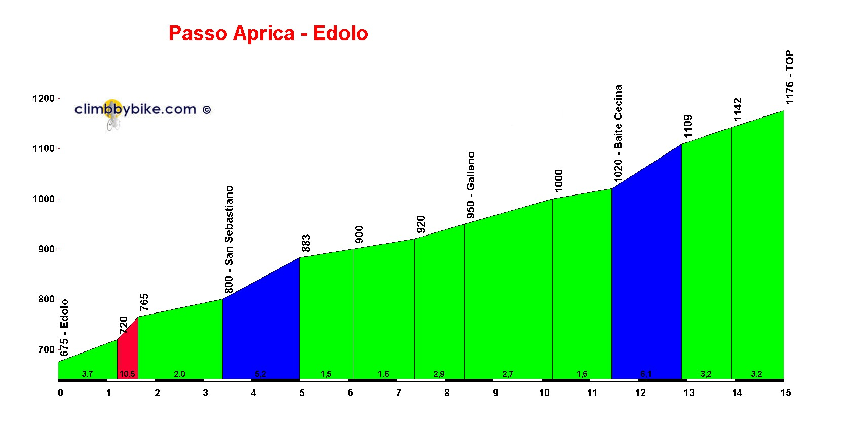 Elevation profile for Passo Aprica