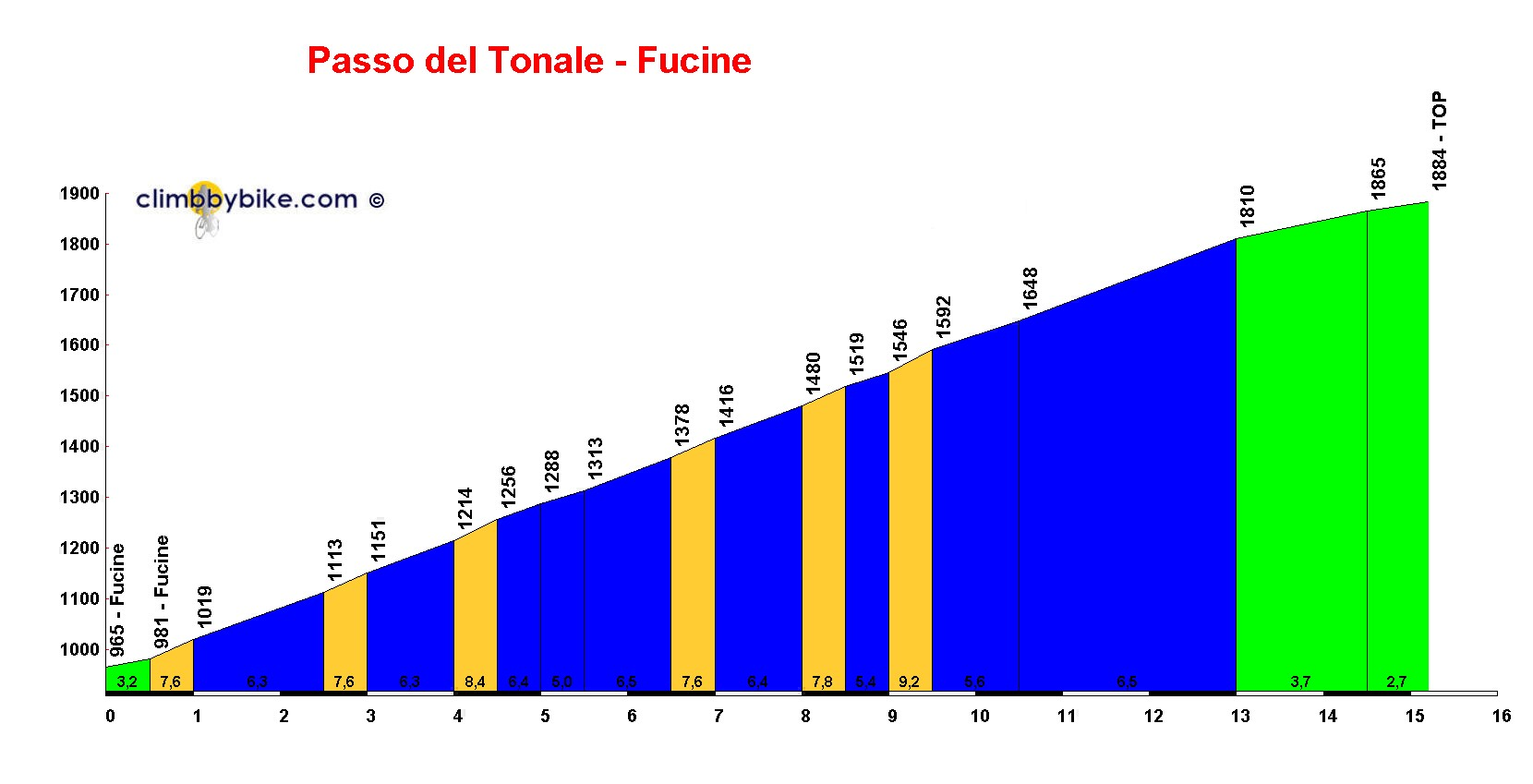 Elevation profile for Passo del Tonale