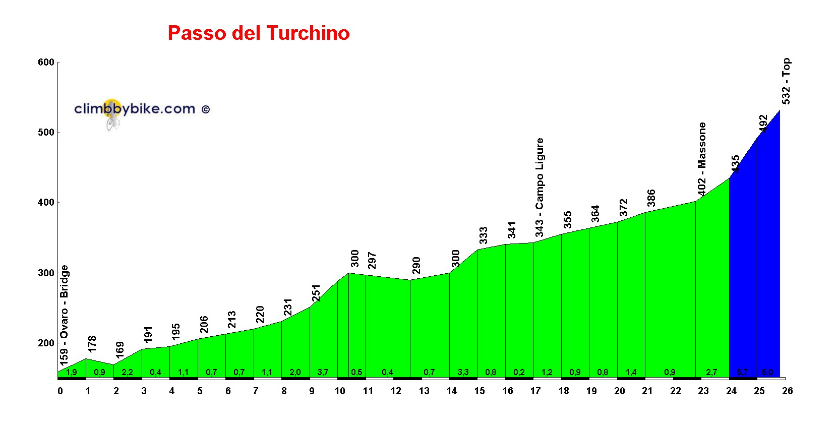 Elevation profile for Passo del Turchino