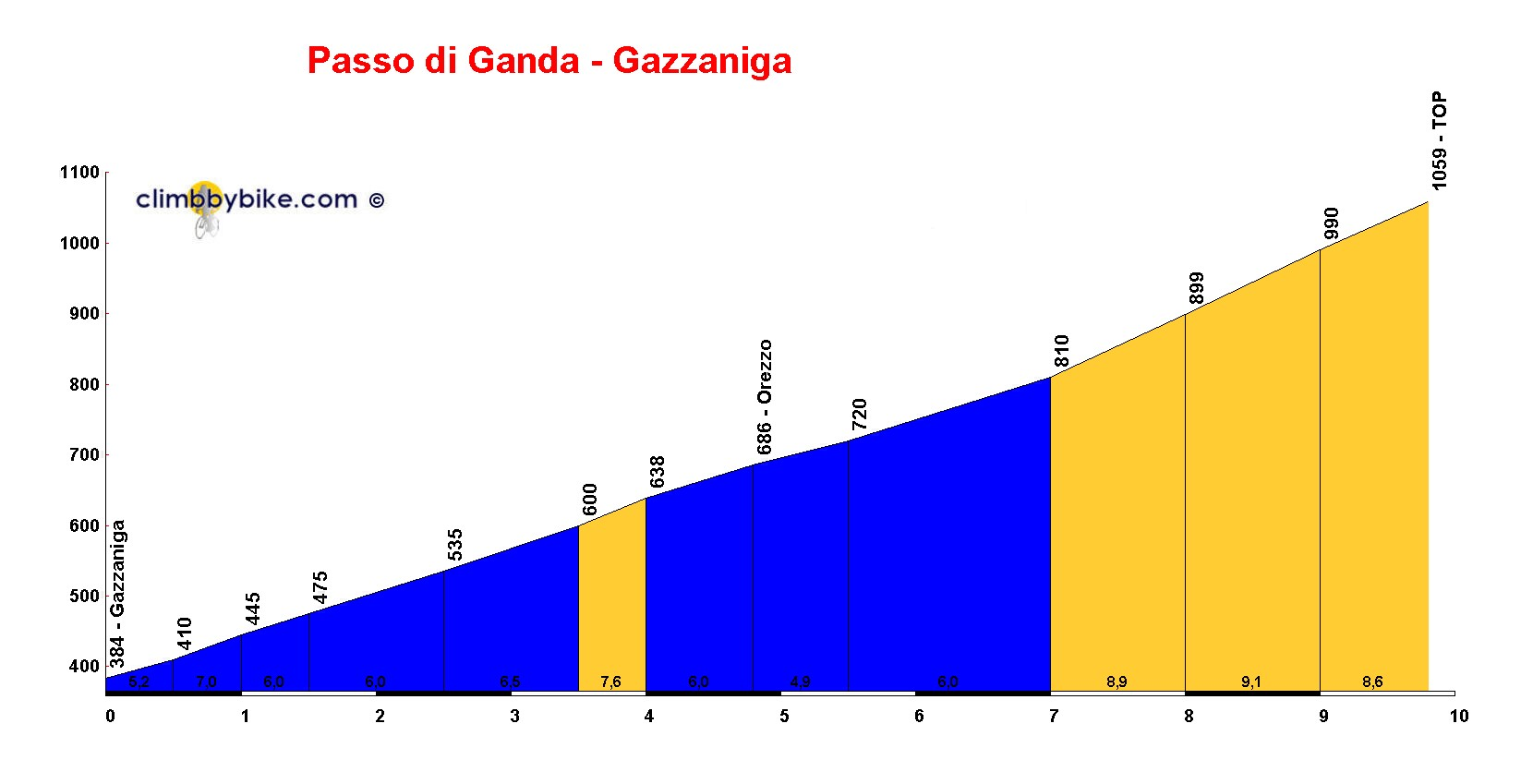 Elevation profile for Passo di Ganda