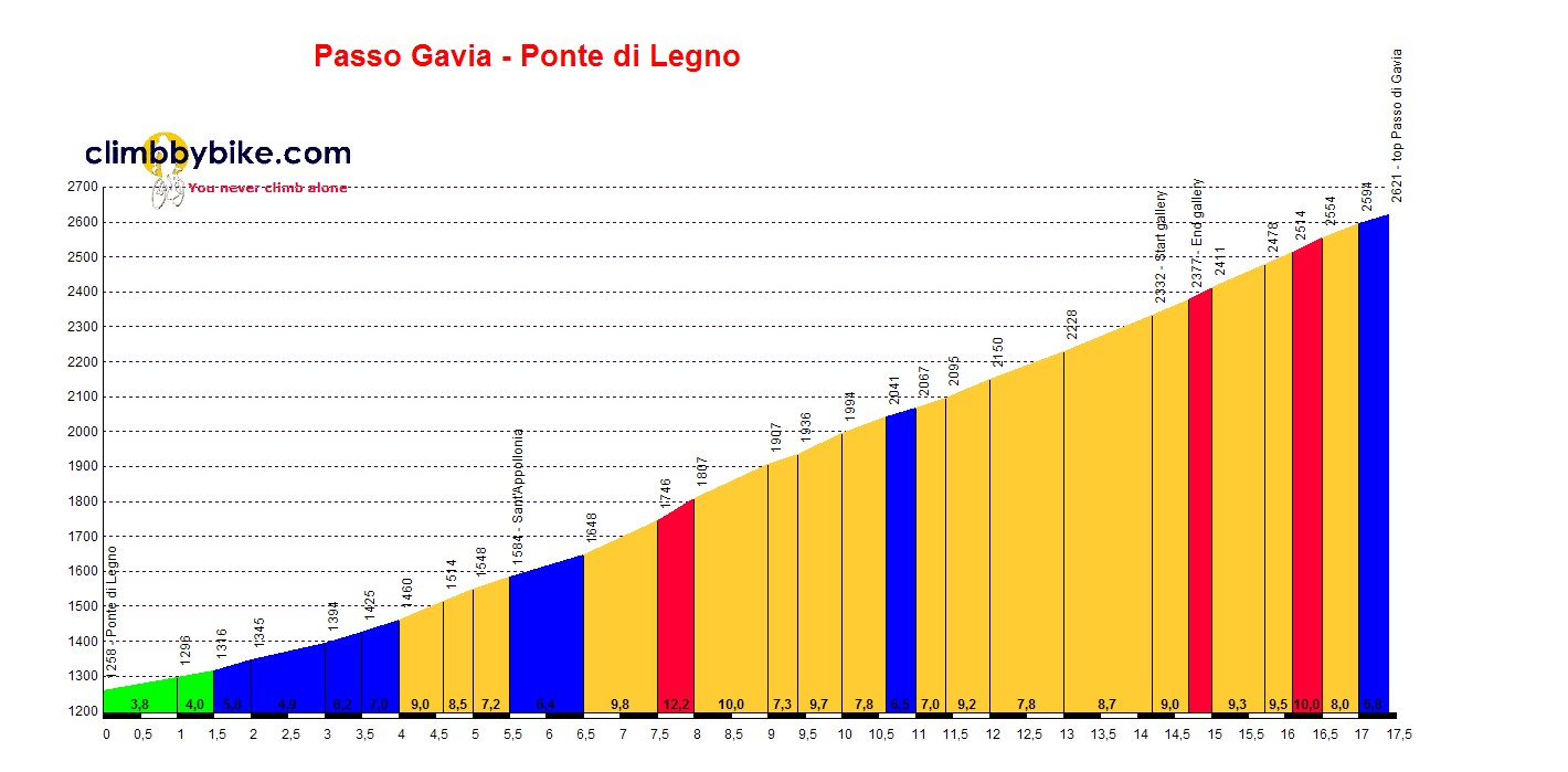 Elevation profile for Passo Gavia