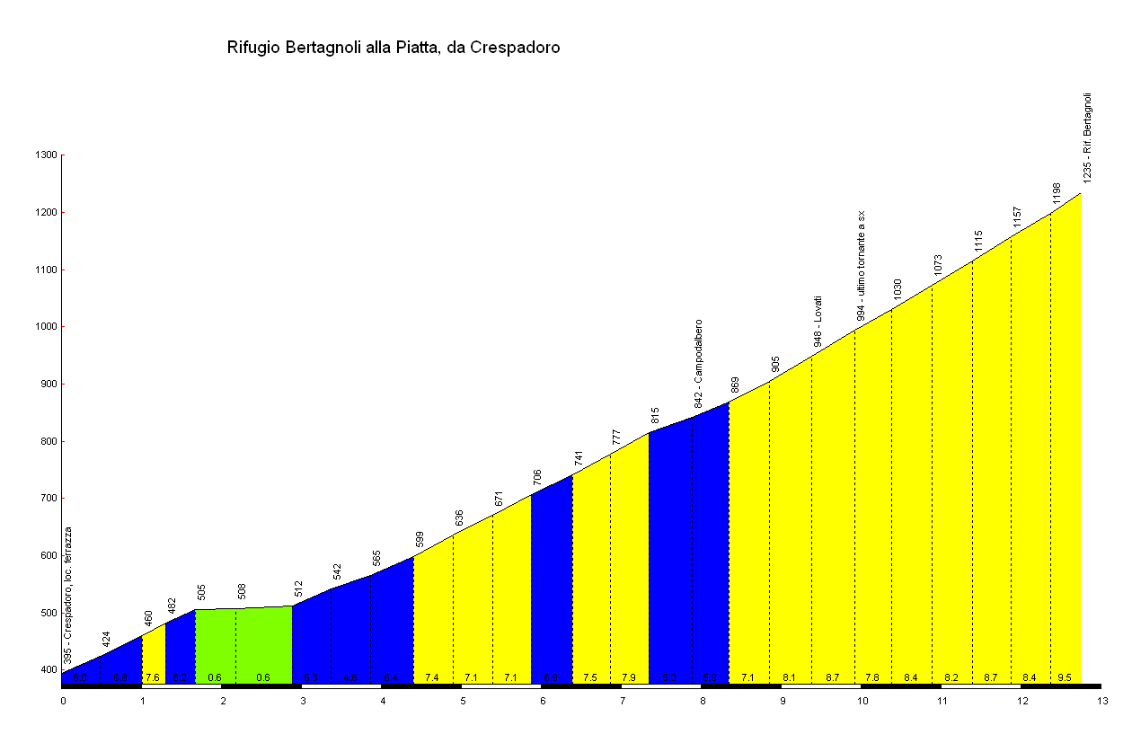 Elevation profile for Rifugio Bertagnoli alla Piatta