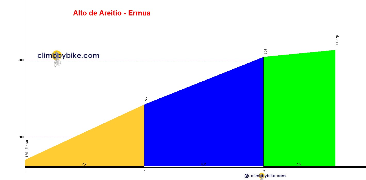 Elevation profile for Alto de Areitio