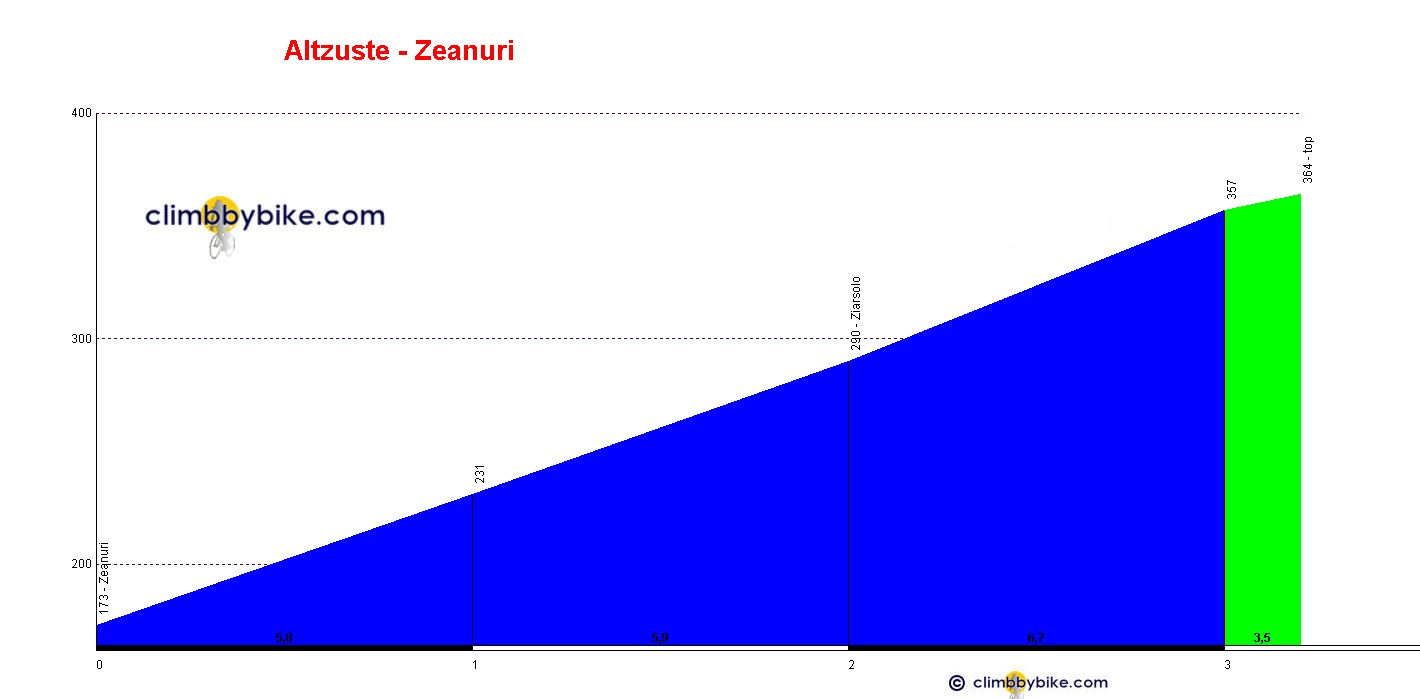 Elevation profile for Altzuste