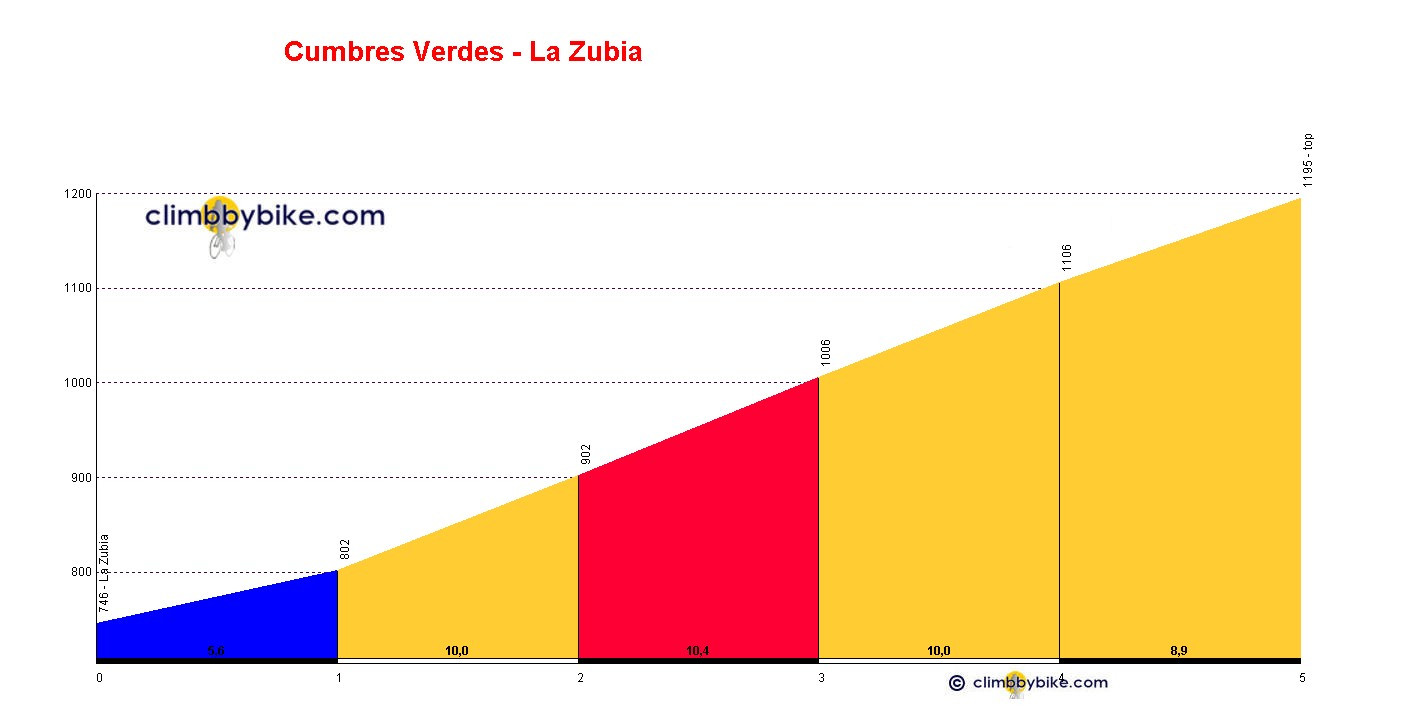 Elevation profile for Cumbres Verdes