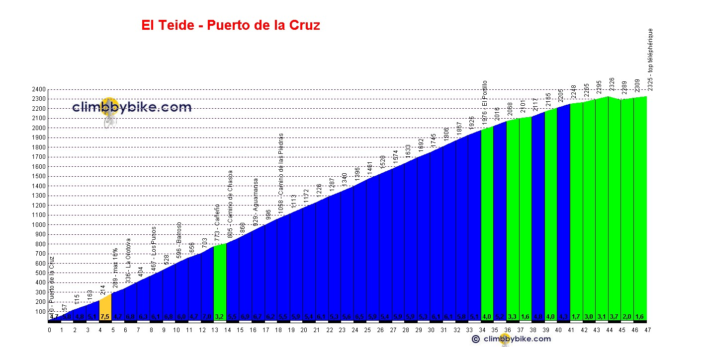 Elevation profile for El Teide