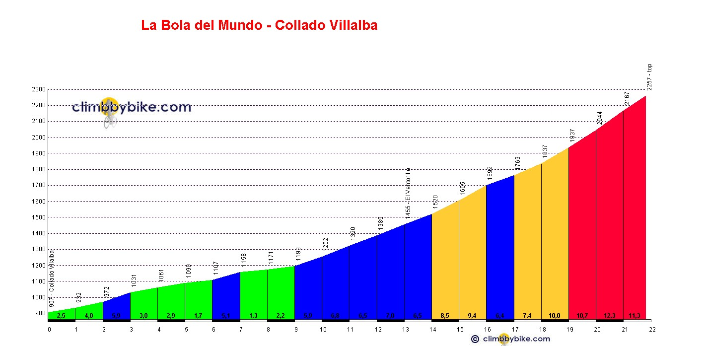 Elevation profile for La Bola del Mundo