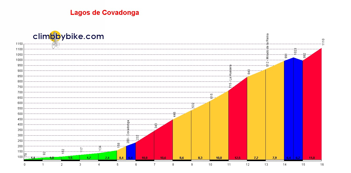 Elevation profile for Lagos de Covadonga