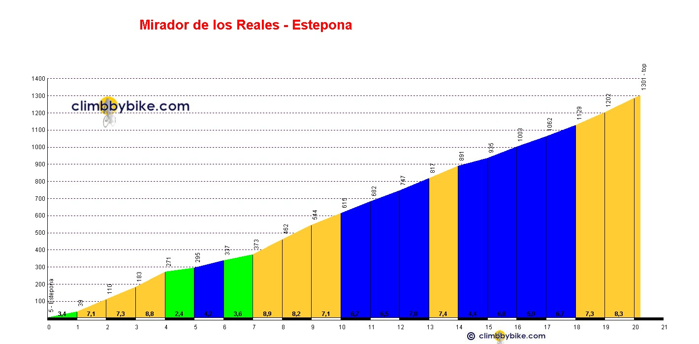 Elevation profile for Mirador de los Reales