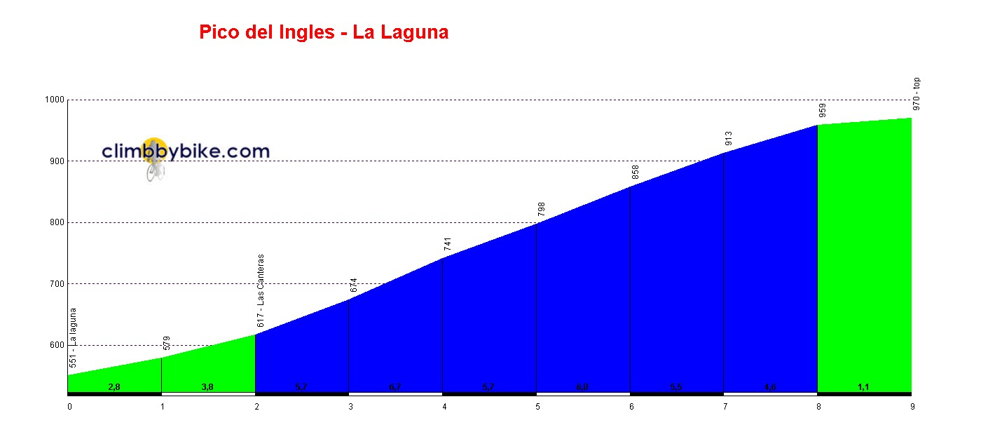 Elevation profile for Pico del Ingles
