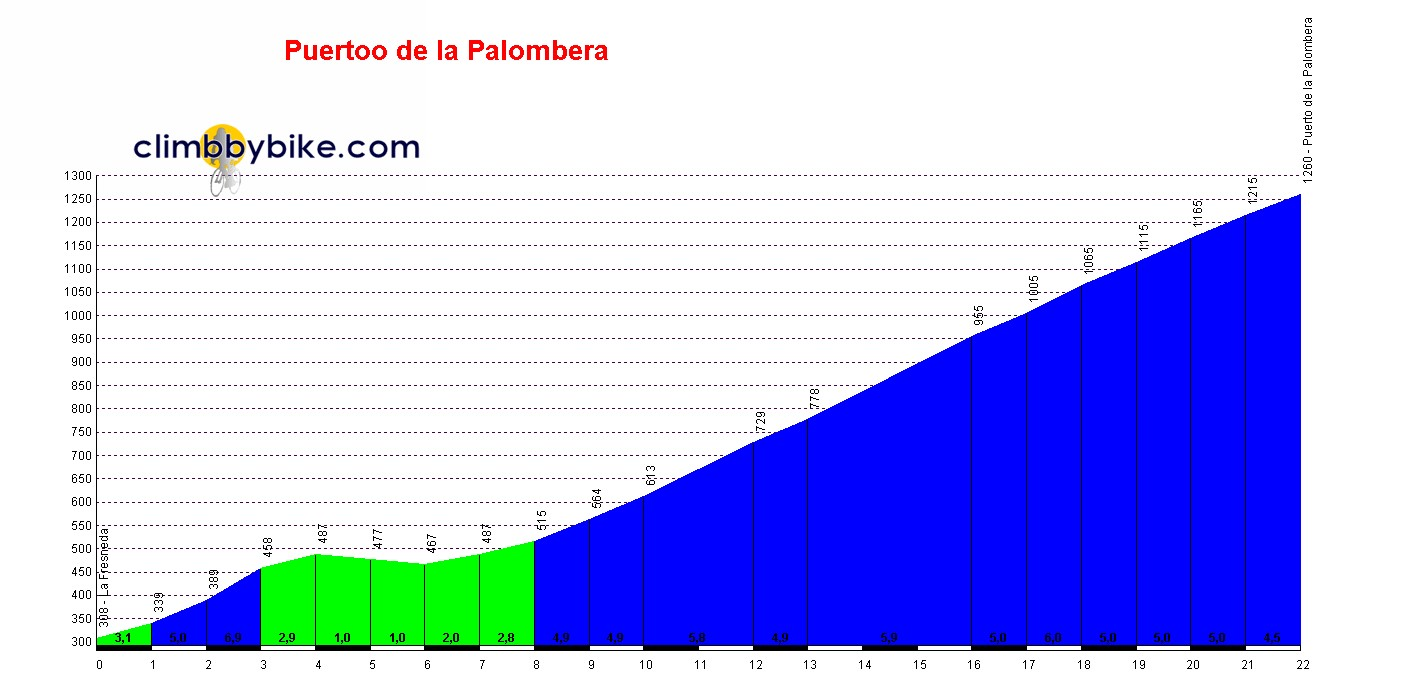 Elevation profile for Puerto de la Palombera
