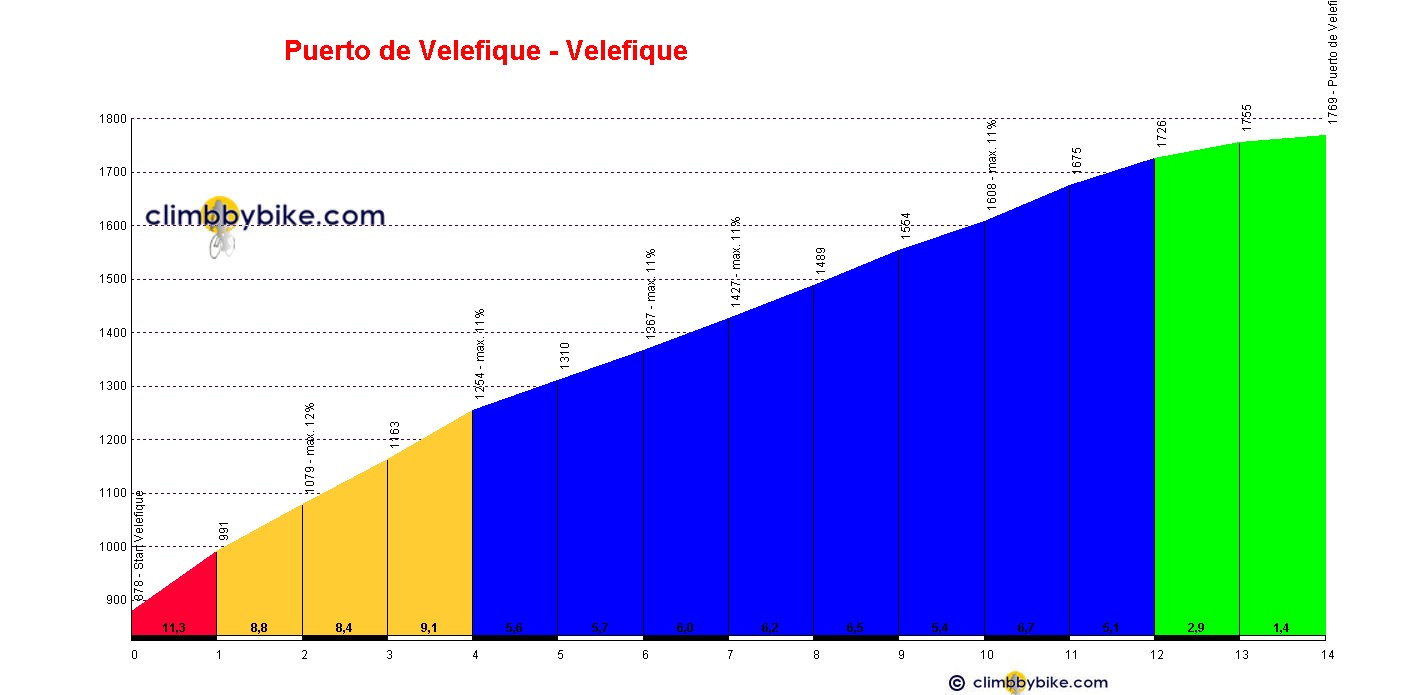 Elevation profile for Puerto de Velefique