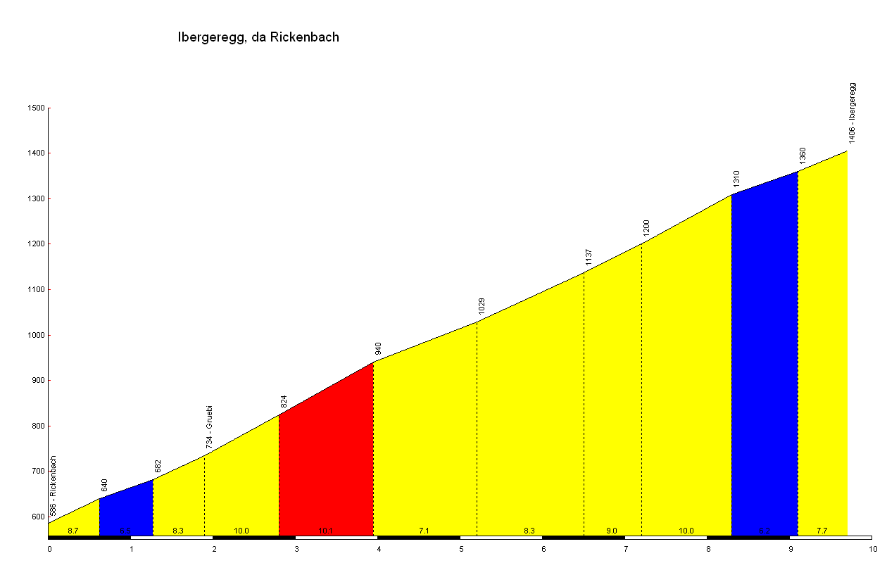 Elevation profile for Ibergeregg