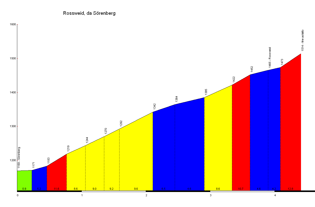 Elevation profile for Rossweid