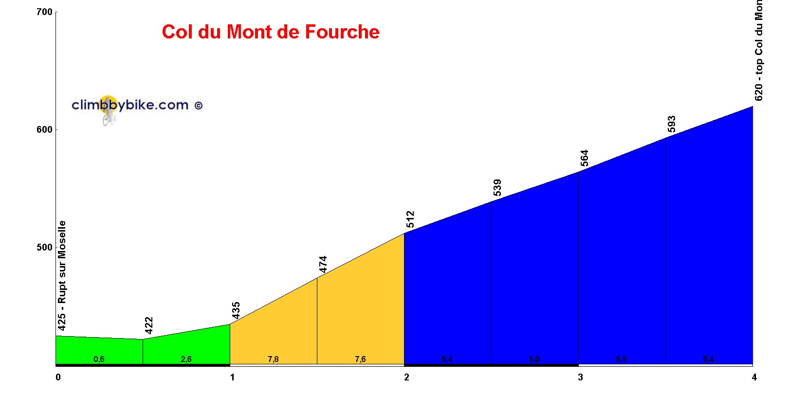 Elevation profile for Col du Mont de Fourche
