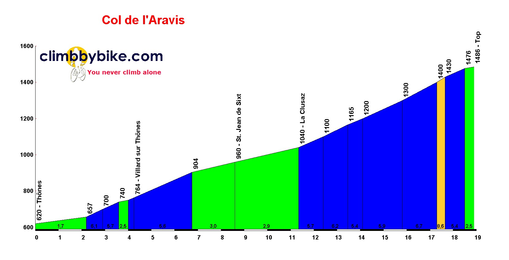 Elevation profile for Col de lAravis