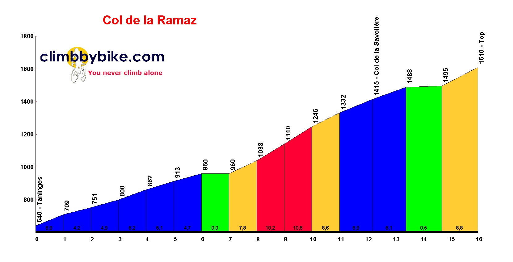 Elevation profile for Col de la Ramaz