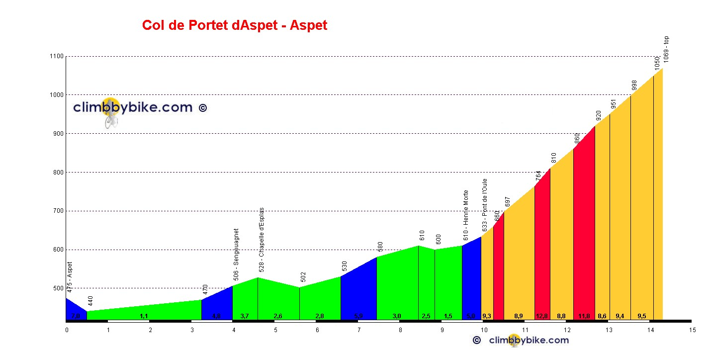 Elevation profile for Col de Portet dAspet
