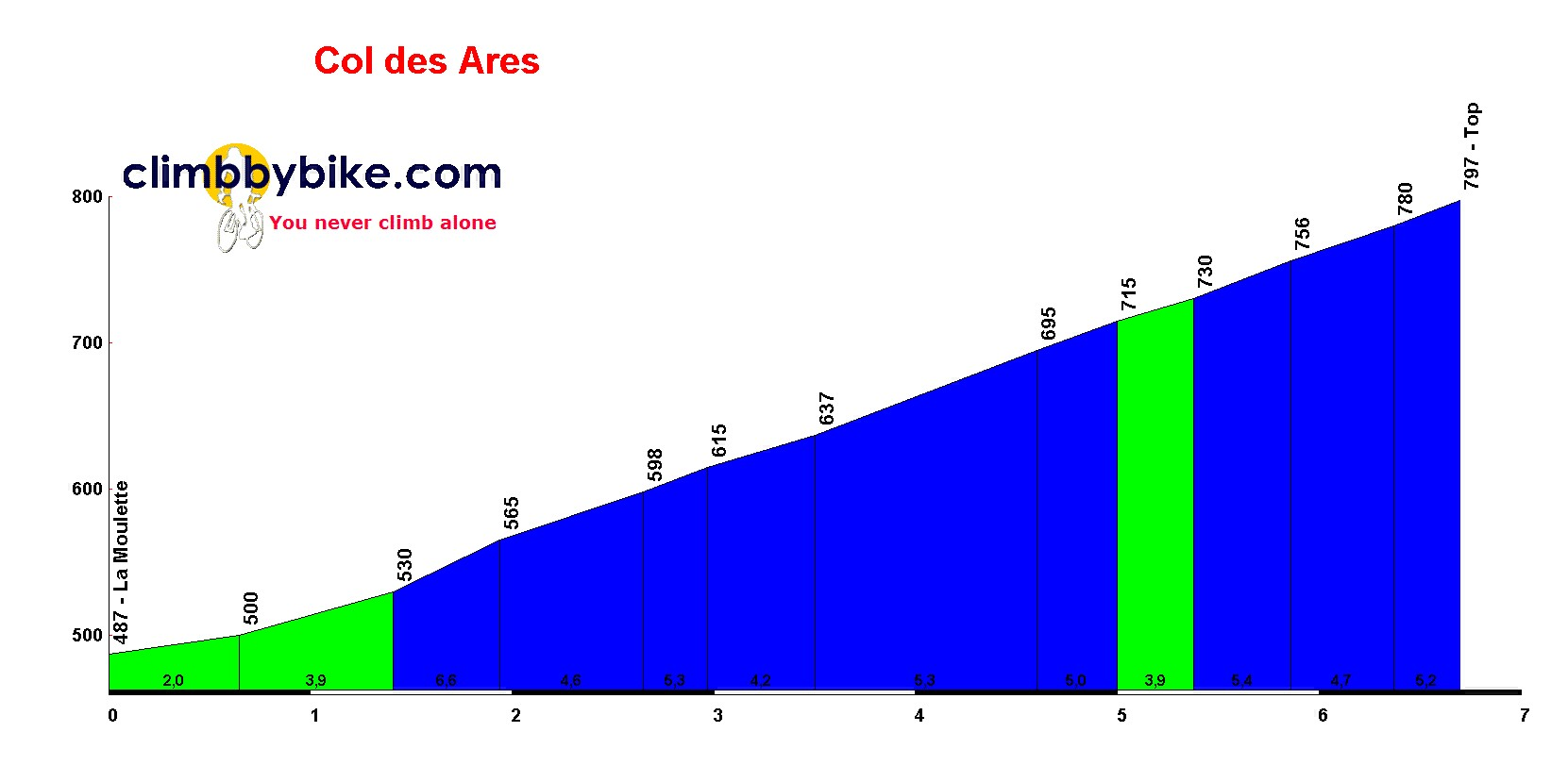 Elevation profile for Col des Ares