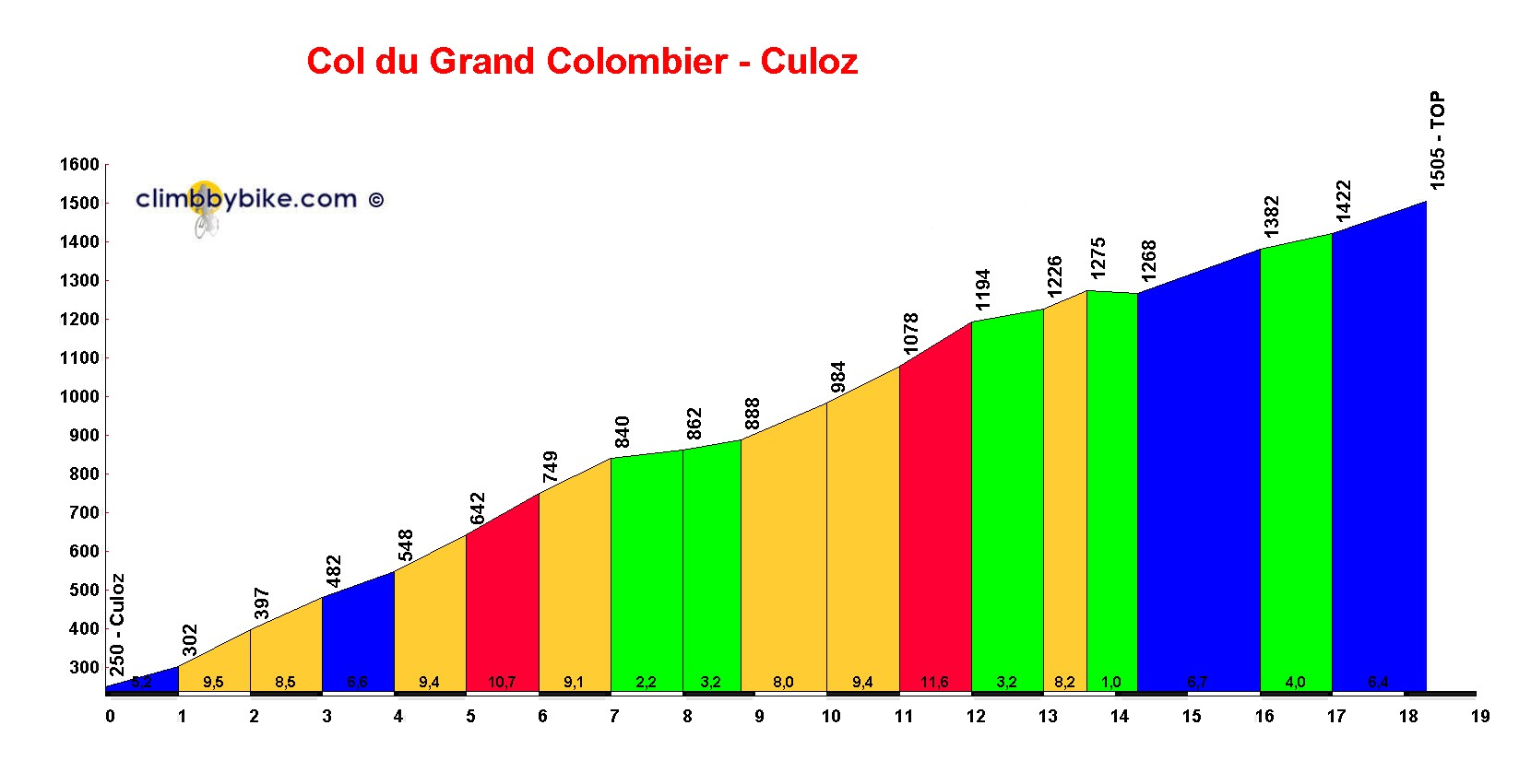 Elevation profile for Col du Grand Colombier (Culoz)