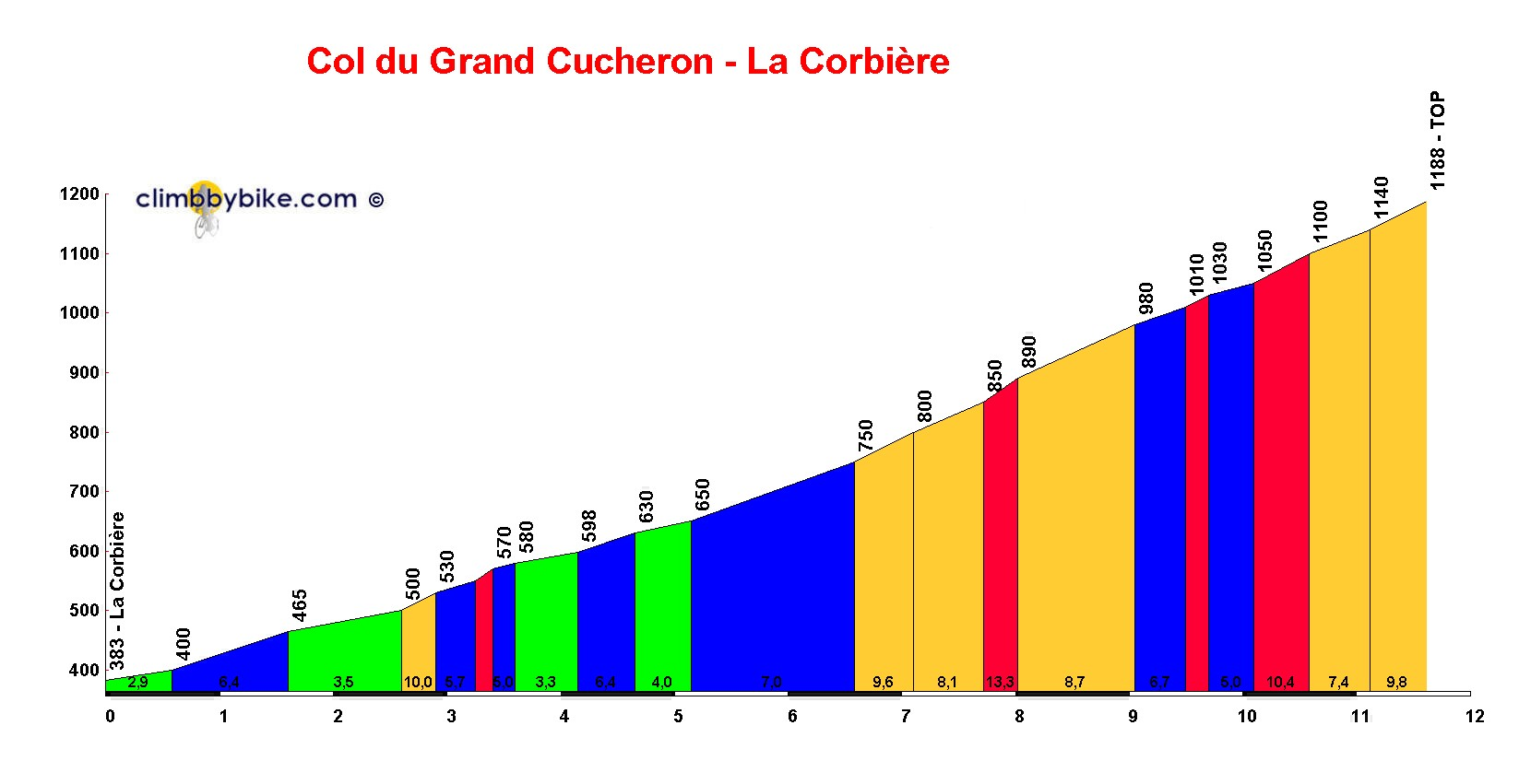Elevation profile for Col du Grand Cucheron