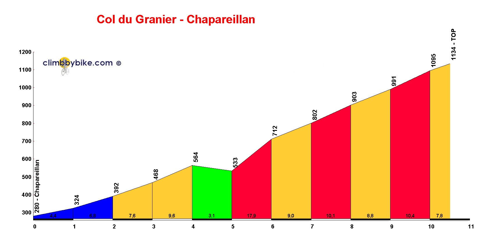Elevation profile for Col du Granier