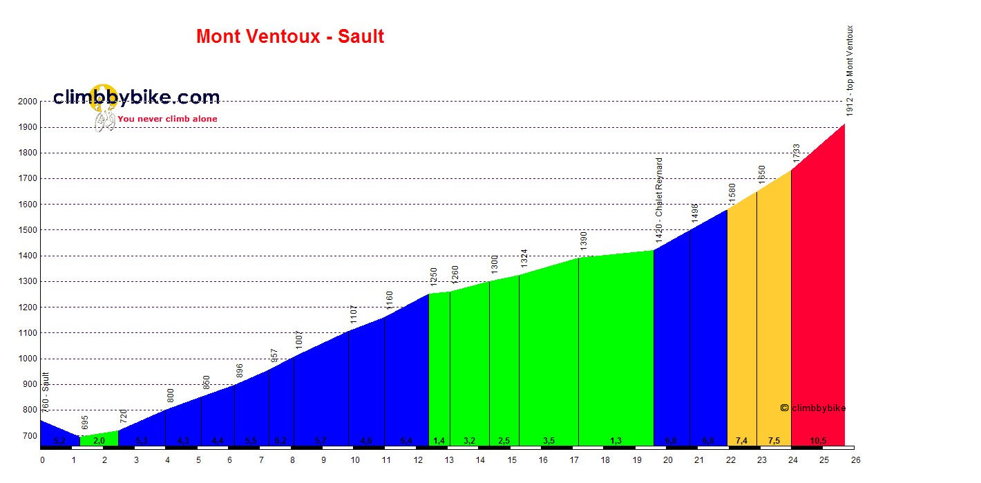 Elevation profile for Mont Ventoux (Sault)