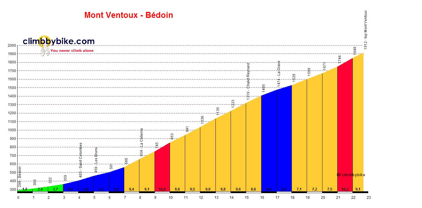 Elevation profile for Mont Ventoux (Bédoin)