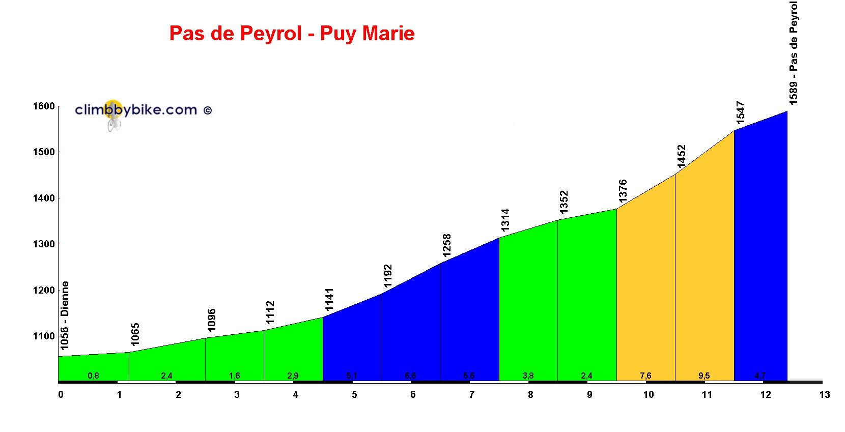 Elevation profile for Pas de Peyrol - Puy Mary