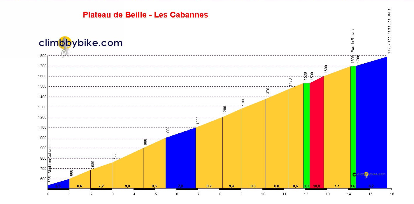 Elevation profile for Plateau de Beille
