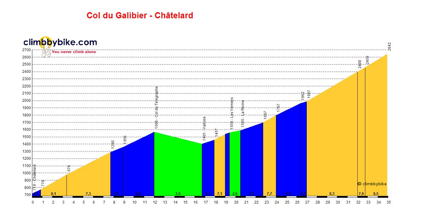 Elevation profile for Col du Galibier (St-M-de-Maurienne)