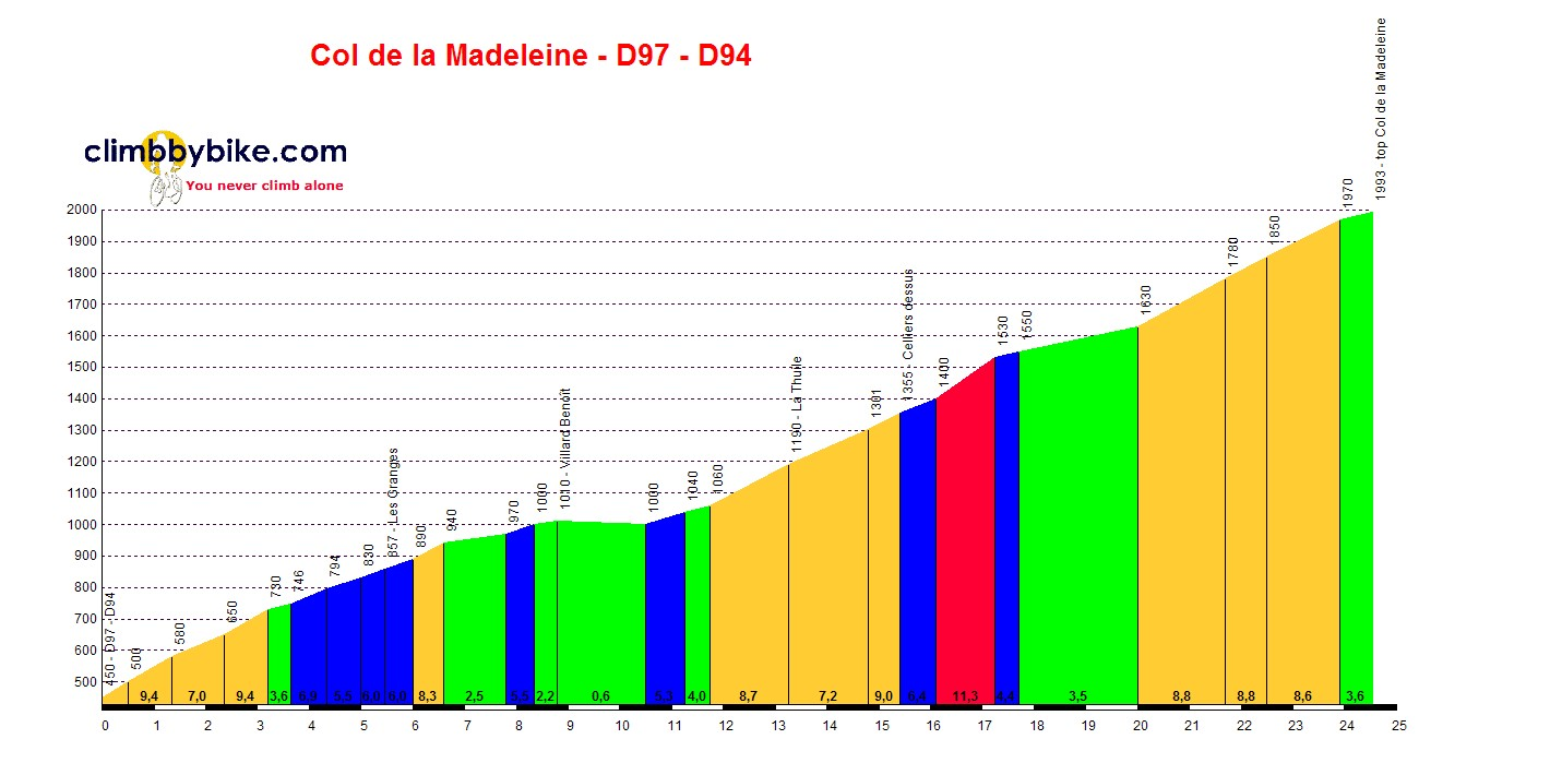 Elevation profile for Col de la Madeleine