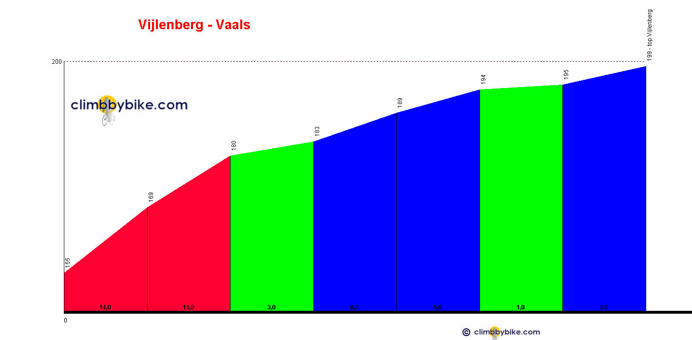 Elevation profile for Vijlenberg - from Kalkoven