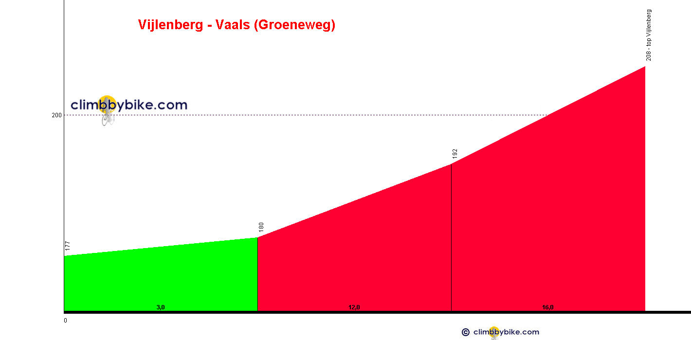 Elevation profile for Vijlenberg - from Groenenweg