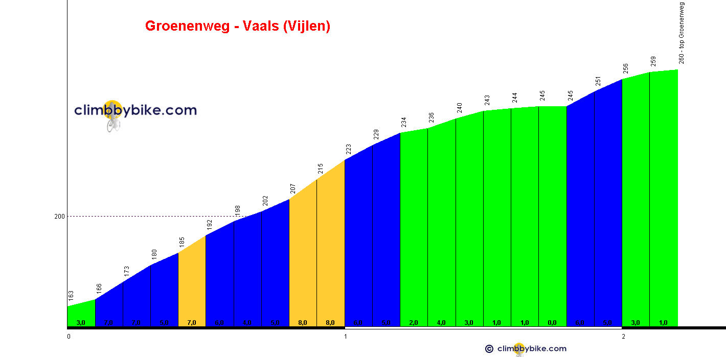 Elevation profile for Groenenweg